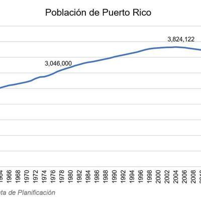 Gráfica crisis poblacional