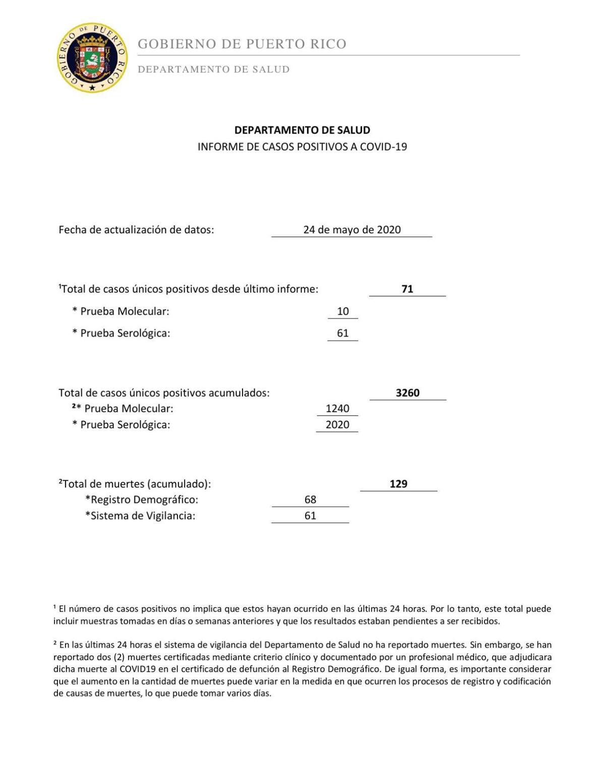 Informe de Covid-19 (25 de mayo)