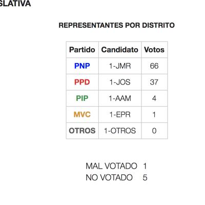Resultados Eva Prados