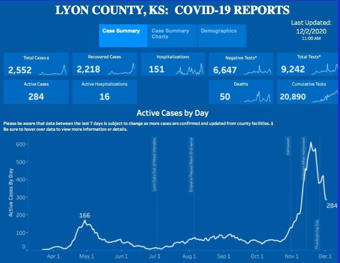 Three More Covid Related Deaths Reported In Lyon County Cdc Shortens Quarantine Guidelines Free Emporiagazette Com