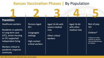 Lyon County Health Officials Prepare For Phase 2 Vaccine Rollouts Free Emporiagazette Com