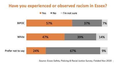Essex racism graph