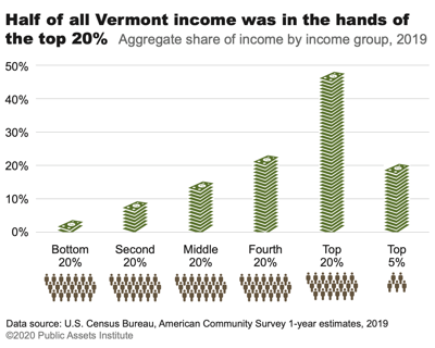 Chart of income Vermont