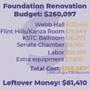 Foundation Renovation infog