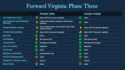 Virginia Phase 3 Re-opening to start July 1