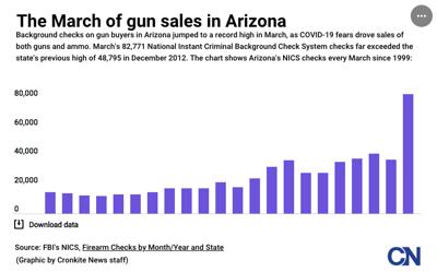 Guns Graphic