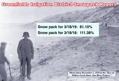 This Week's Greenfield Irrigation District Snow Pack Report - 3/18/2019