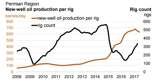 Permian Region New Well Oil Production Per Rig