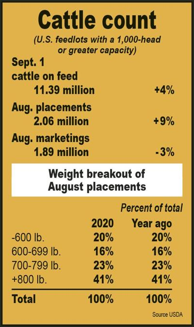 Sept. 2020 cattle count