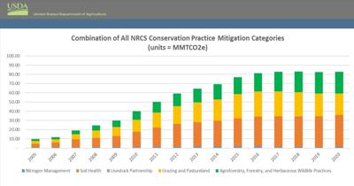 NRCS conservation practices deliver voluntary climate solutions