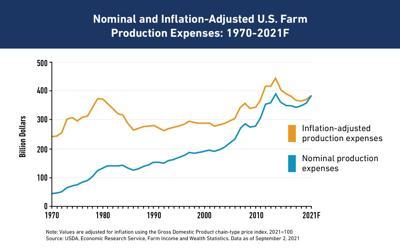 USDA boosts farm income, production cost estimates