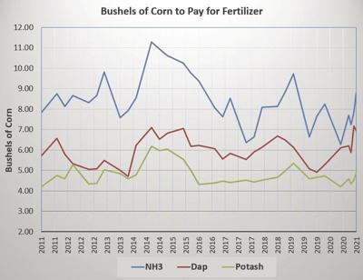 Fertilizer still a value amid higher prices