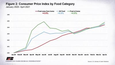 Widespread inflation felt from grocery checkout to land auctions