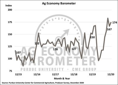 Purdue Ag Economy Barometer shows slight improvement