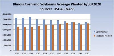 USDA corn acreage estimate a 'shocker'