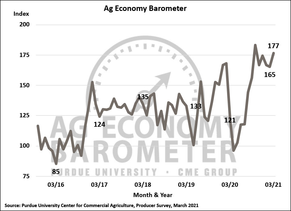 Ag Economy Barometer jumps to five-month high