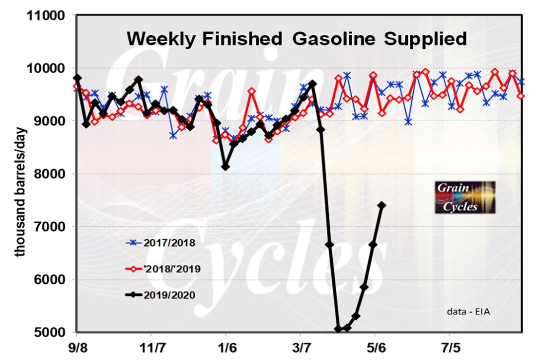Rebound of gasoline demand could start road to recovery for ethanol industry