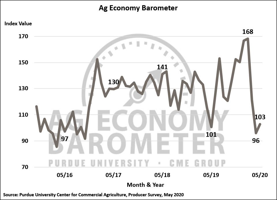 Ag Economy Barometer increases slightly for May