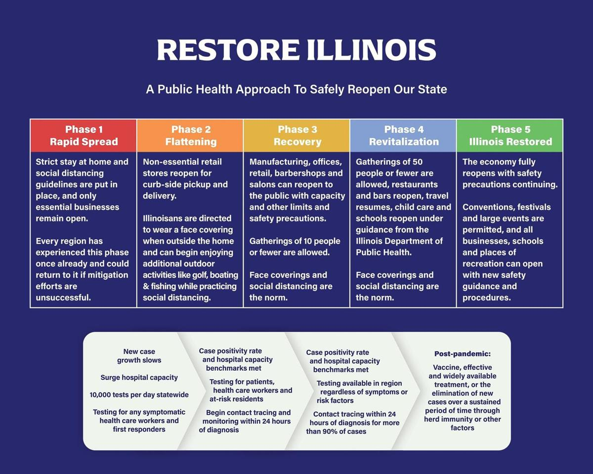Pritzker unveils reopening plan based on 4 regions, 5 phases
