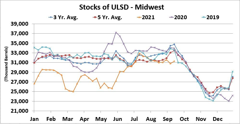 Distillate market appears stable but pre-buy programs can be your best bet