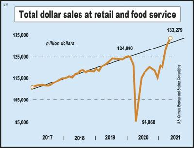 Restaurants making comeback; food prices continue to climb