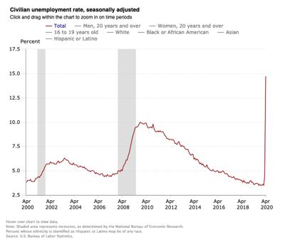 photo_ft_news_BLS Unemployment Chart_20200508