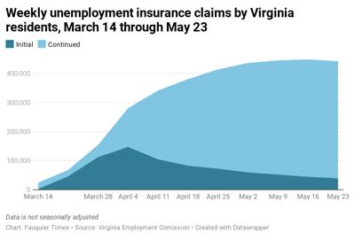 photo_ft_news_VEC Unemployment graph_20200523