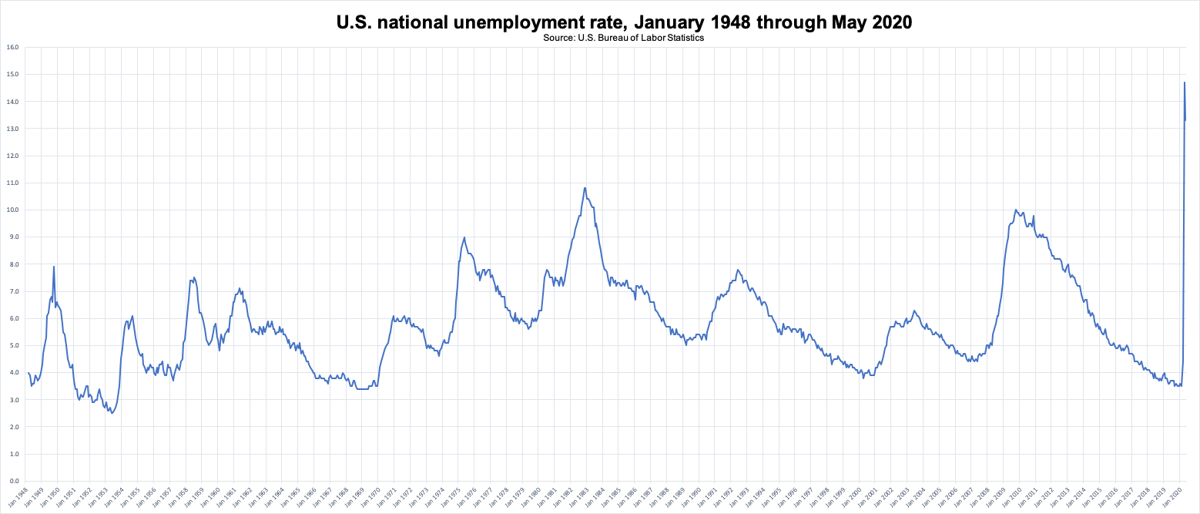 photo_ft_news_BLS national unemployment rate 1948 to May 2020