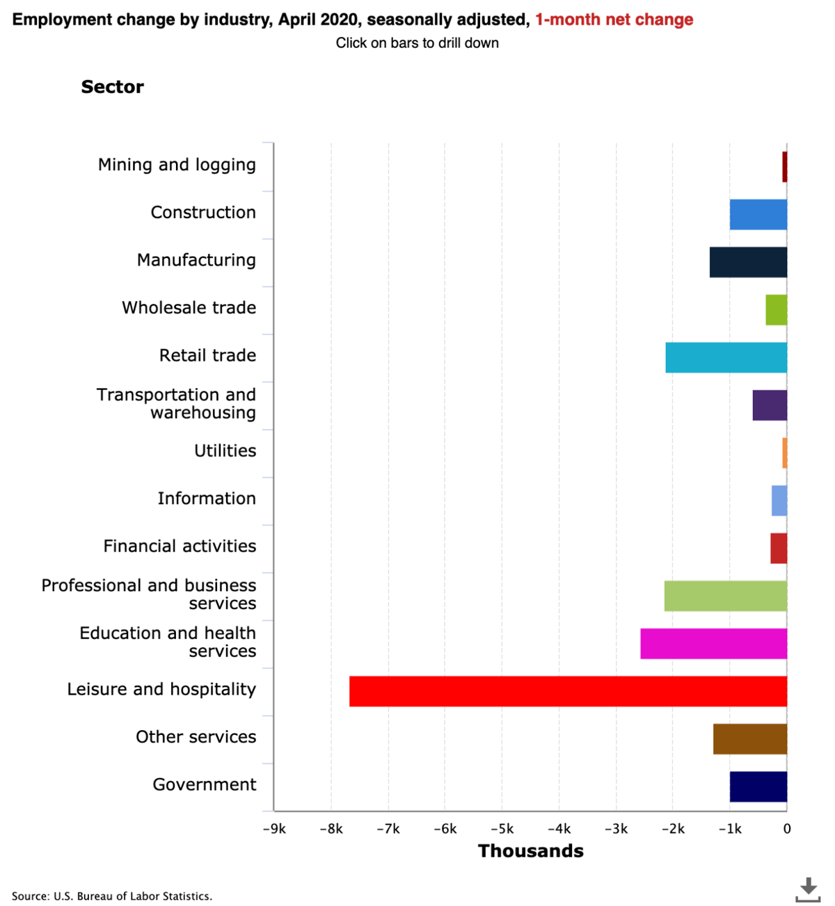 photo_ft_news_BLS Unemployment by industry_20200508