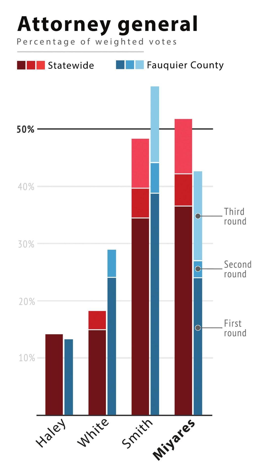 AG results chart copy.pdf