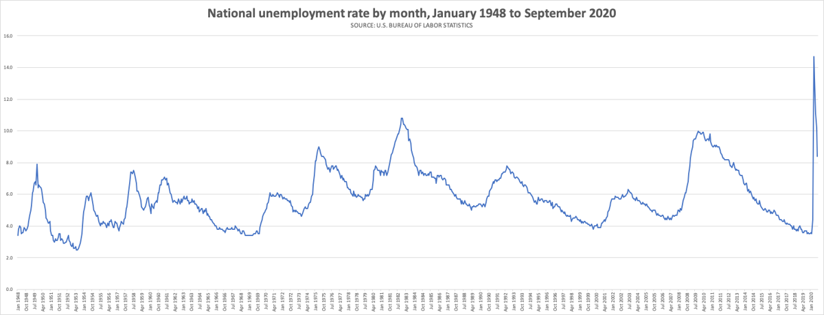 photo_ft_news_unemployment rate through Sept 2020.png