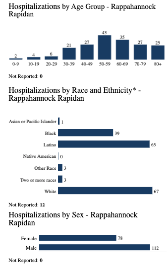 Hospitalizations in the Rappahannock-Rapidan Health District