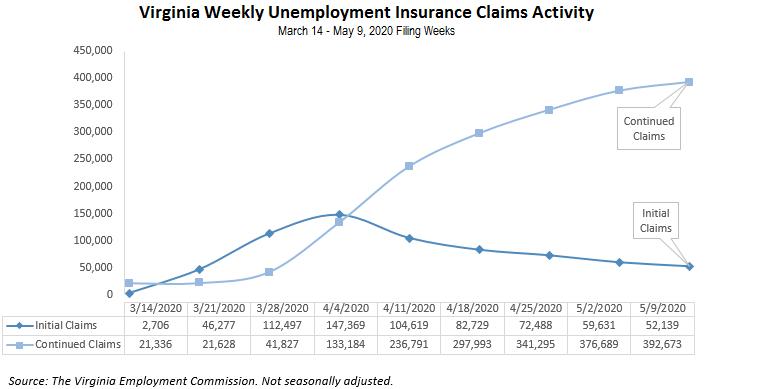photo_ft_news_VEC Unemployment Graph_20200509