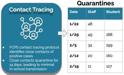 quarantine numbers school division