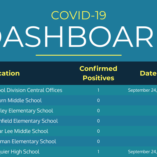 Fauquier County School Division launches COVID-19 dashboard