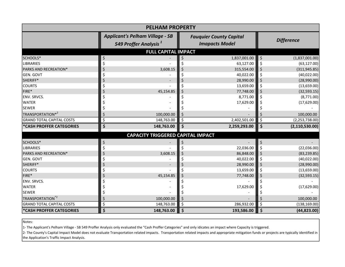 Pelham Village proffers comparison_083120.pdf