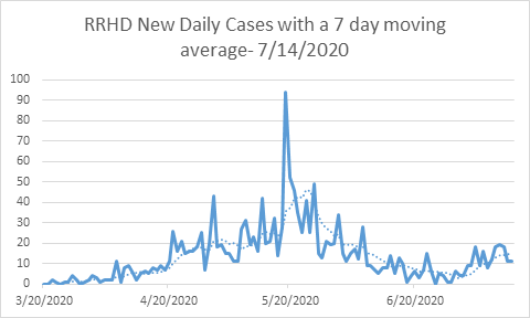 photo_ft_news_COVID graph daily cases July 14