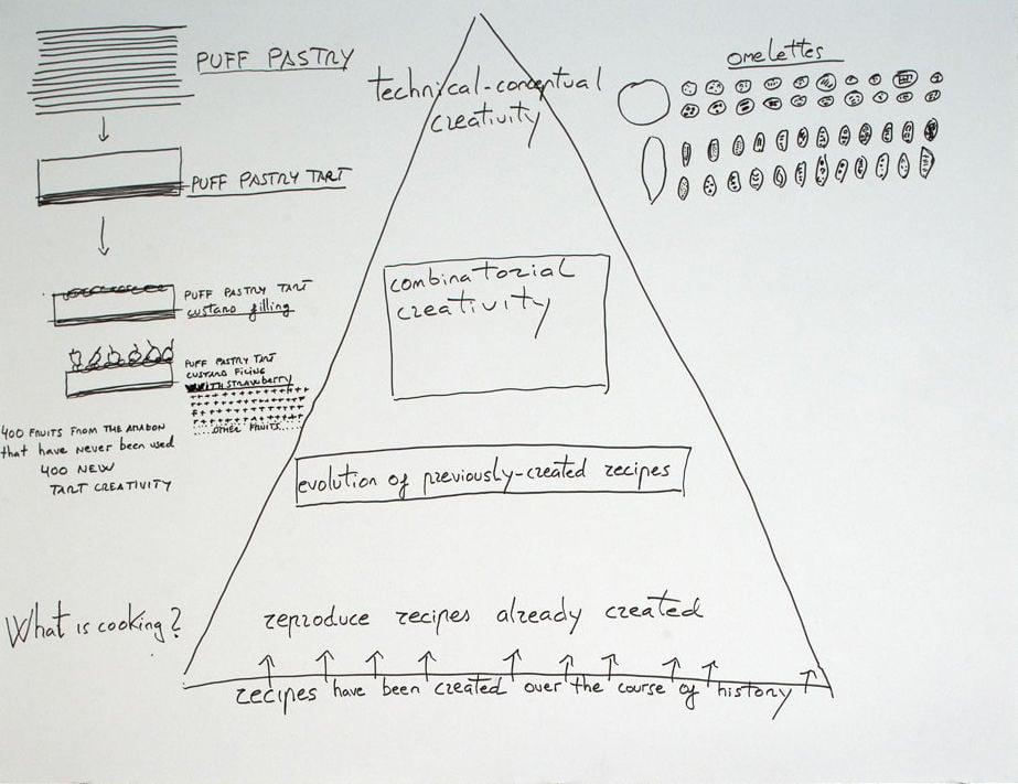 Ferran Adrià: Creative Pyramid