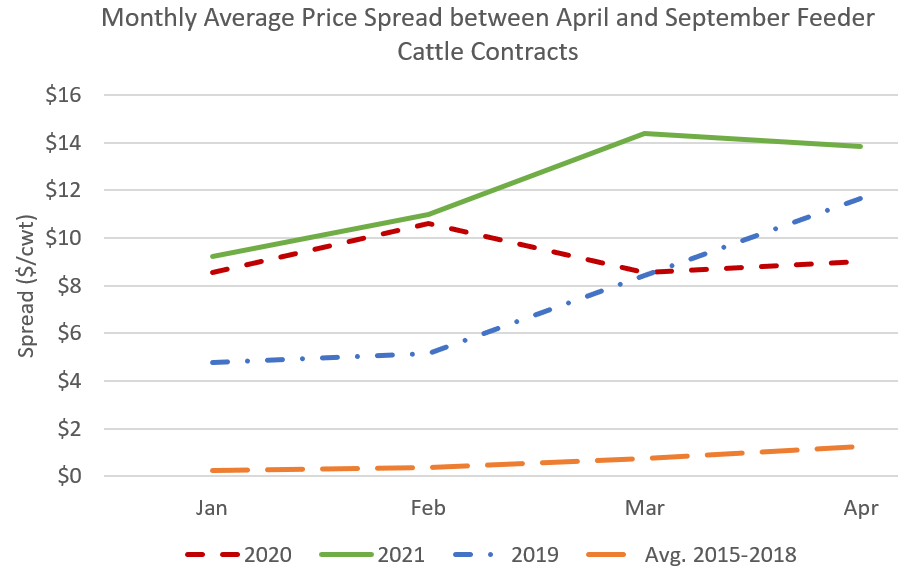Graph Feeder Cattle Contracts