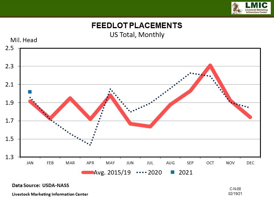 Chart Feedlot Placements