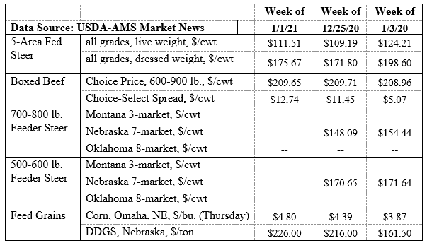 Graph USDA Markets