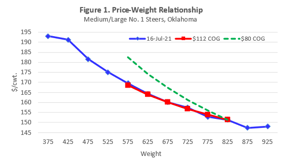 Graph Price Weight