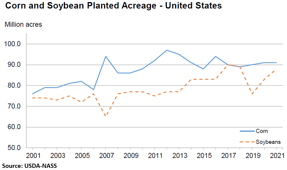 Graph Corn Soybean Acres