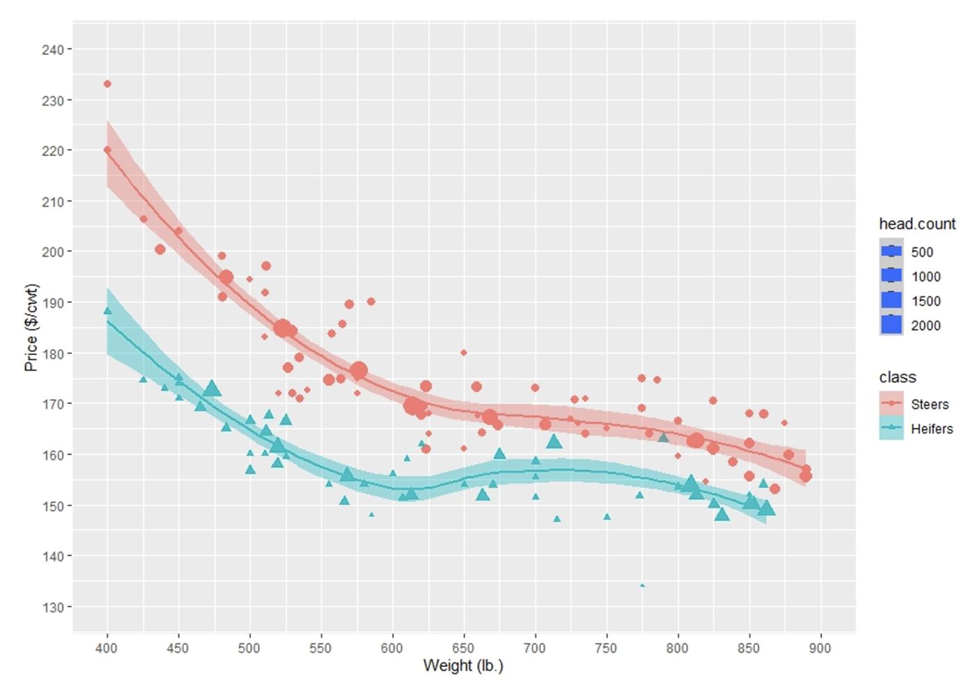 Graph Price/Weight Calves