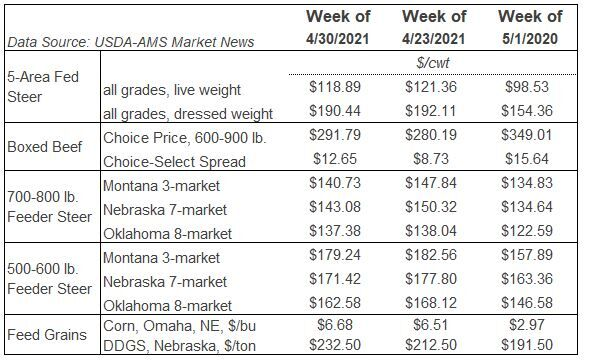 Table LMIC Markets
