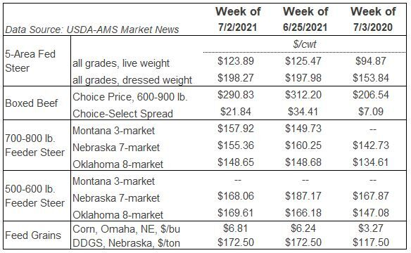 Table Markets LMIC