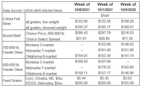 Table Markets Oct.