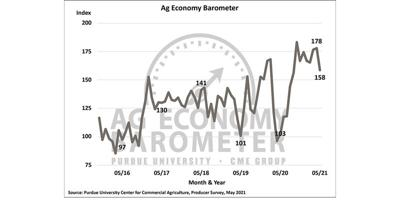 Graph Ag Economy Barometer