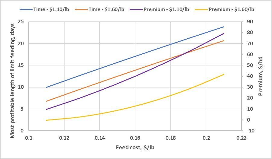 Graph Limit Feeding Finishing Phase