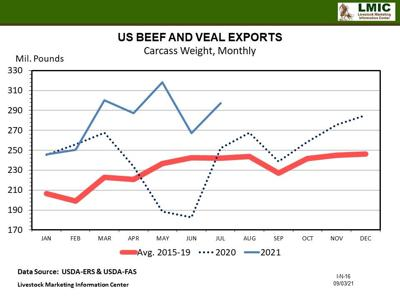 Graph Beef Exports